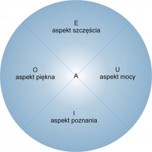 Koło świadomości - aspekty