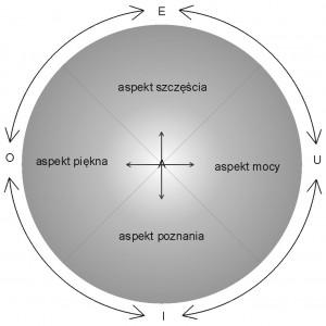 Koło świadomości - aspekty i zależności